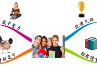 全腦記憶效率學習【免】-桃園7/26