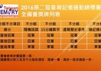 2016第二屆臺灣記憶運動錦標賽各區賽與全國賽獎牌列表
