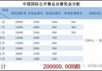2017年世界腦力錦標賽中國公開賽